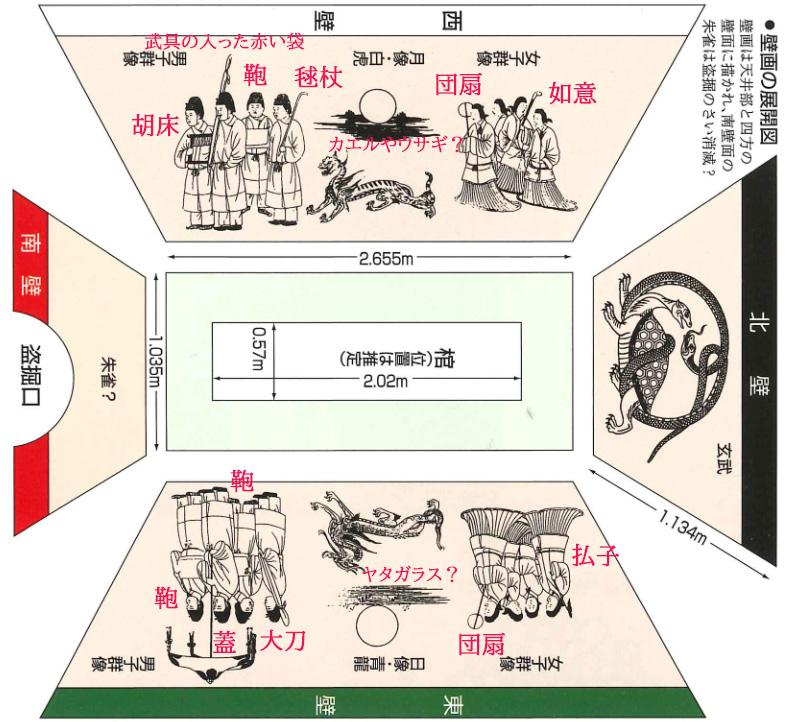 高松塚壁画の展開図